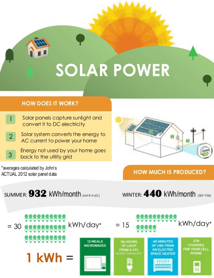 solar power explanation graphic